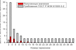 Распределение тока по гармоническим составляющим образца при напряжении питания 220 В