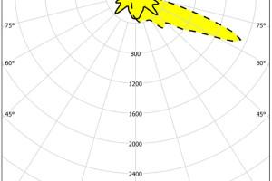 Кривые силы света светильника 2