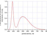 Спектр излучения светильника