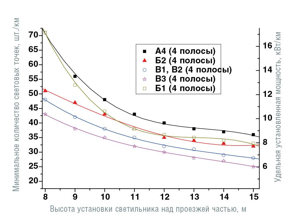 Зависимости минимального количества световых точек и соответствующей удельной установленной мощности от высоты установки светильников для различных категорий дорог и количества полос движения (угол наклона светильников 15°, число полос указано в обоих направлениях движения). Категории от А4 до В3. Размещение опор с двух сторон напротив друг друга, средняя полоса 1 м.