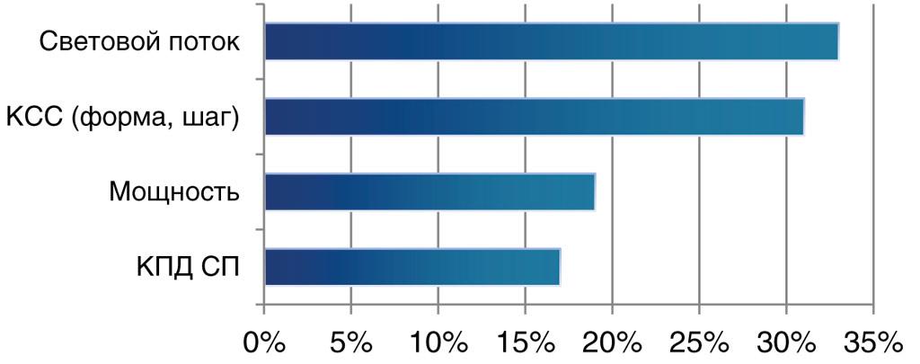 диагр. 14. Показатели актуальности фотометрических файлов данных (в т.ч. ies файлы)