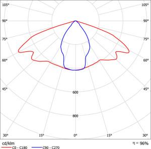 Диаграмма распределения сил света линзы Татьяна