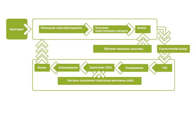 Цикл-повышения-энергоэффективности