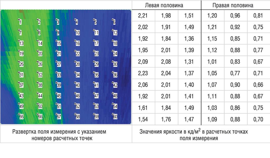 Освещение дорог: значения яркостей дорожного полотна для каждой из контрольных точек