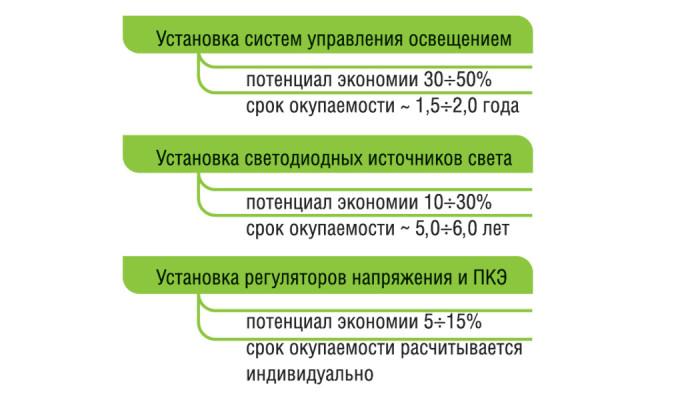 краткая-характеристика-потенциала-экономии