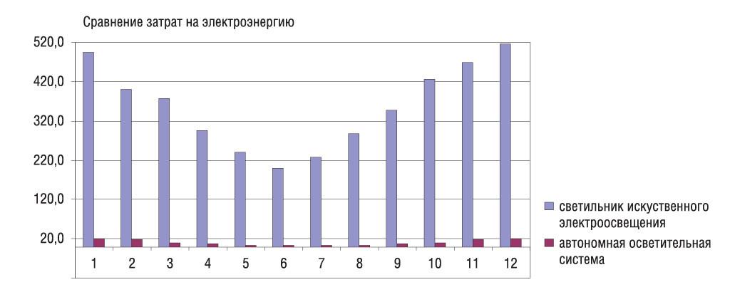 Сравнение затрат на электроэнергию, потребляемую светильниками стационарной линии электроосвещения и автономной осветительной системы