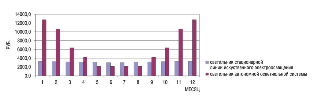 Сравнение затрат на содержание светильников стационарной линии электроосвещения и автономных осветительных систем