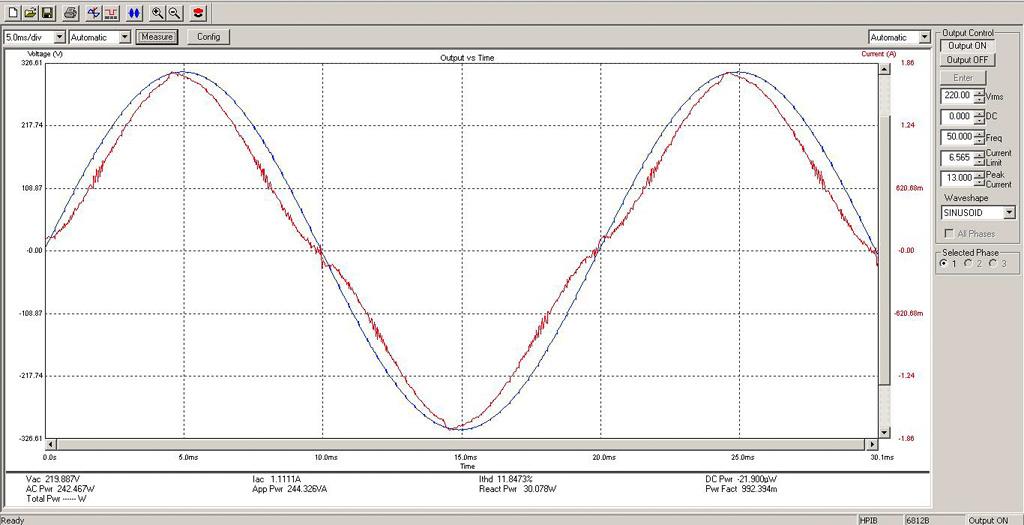 Форма осциллограммы напряжения и тока при 220 В близка к синусоидальной. Разность фаз между напряжением и током минимальная. Это говорит о том, что источник питания сделан на высоком техническом уровне. Коэффициент мощности равен 0,992