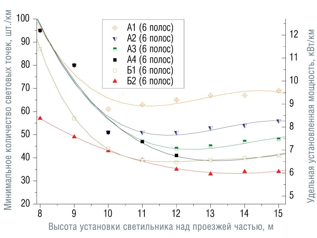 Зависимости минимального количества световых точек и соответствующей удельной установленной мощности от высоты установки светильников для различных категорий дорог и количества полос движения (угол наклона светильников 15°, число полос указано в обоих направлениях движения). Категории от А1 до Б2. Размещение опор с двух сторон напротив друг друга, средняя полоса 1 м.