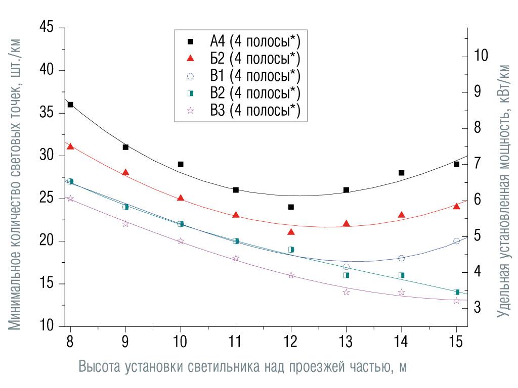 Зависимости минимального количества световых точек и соответствующей удельной установленной мощности от высоты установки светильников для различных категорий дорог и количества полос движения (угол наклона светильников 15°, число полос указано в обоих направлениях движения). Категории от А4 до В3. Размещение опор с одной стороны, средняя полоса 0,1 м.