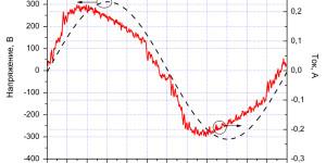 Осциллограммы напряжения и тока образца Box при напряжении питания 220 В