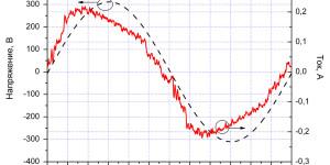 Осциллограммы напряжения и тока образца Round при напряжении питания 220 В