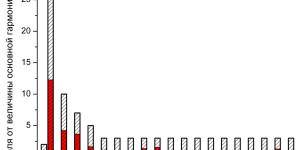 Распределение тока по гармоническим составляющим образца Round при напряжении питания 220 В