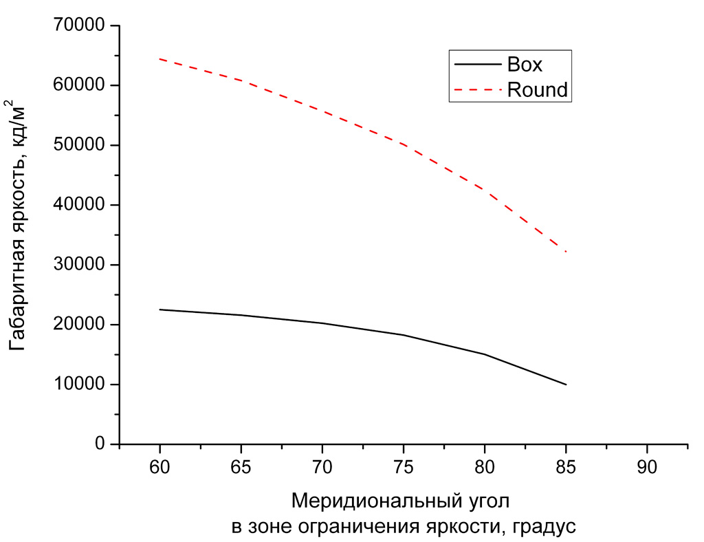 Зависимость габаритной яркости образцов светильников от угла в зоне ограничения яркости