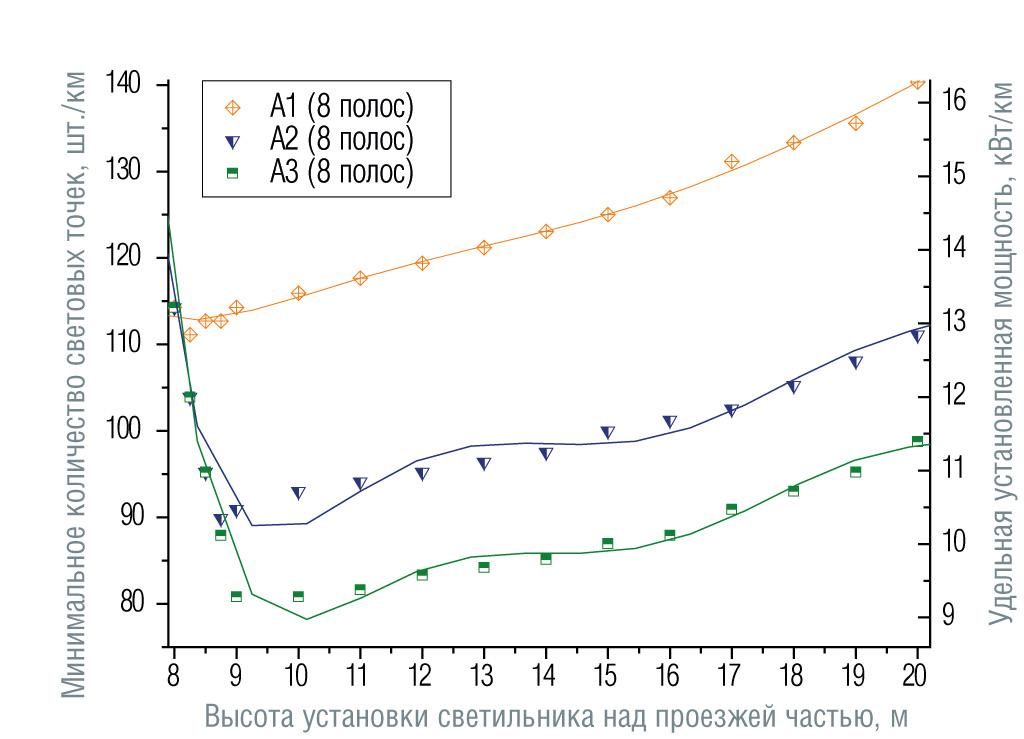 Зависимости минимального количества светоточек и соответствующей удельной установленной мощности от высоты установки светильников для категорий дорог от А1 до А3 и количества полос движения (угол наклона светильников 15°, число полос указано в обоих направлениях движения). Размещение опор с двух сторон напротив друг друга, средняя полоса 1 м.