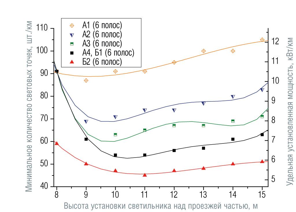 Зависимости минимального количества светоточек и соответствующей удельной установленной мощности от высоты установки светильников для категорий дорог от А1 до Б2 и количества полос движения (угол наклона светильников 15°, число полос указано в обоих направлениях движения). Размещение опор с двух сторон напротив друг друга, средняя полоса 1 м.