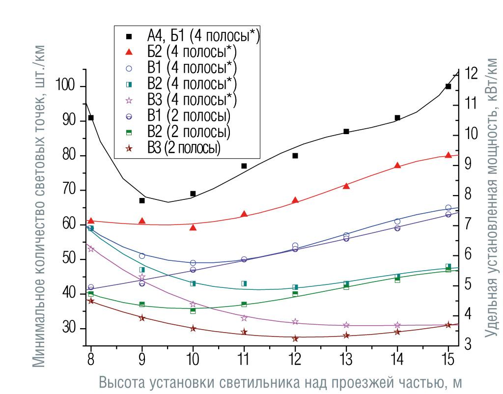 Зависимости минимального количества световых точек и соответствующей удельной установленной мощности от высоты установки светильников для категорий дорог от А4 до В3 и количества полос движения (угол наклона светильников 15°, число полос указано в обоих направлениях движения). Размещение опор с одной стороны, средняя полоса 0,1 м;