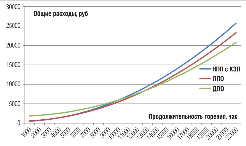 График соотношения общих затрат на различные системы освещения без использования средств автоматического управлениям