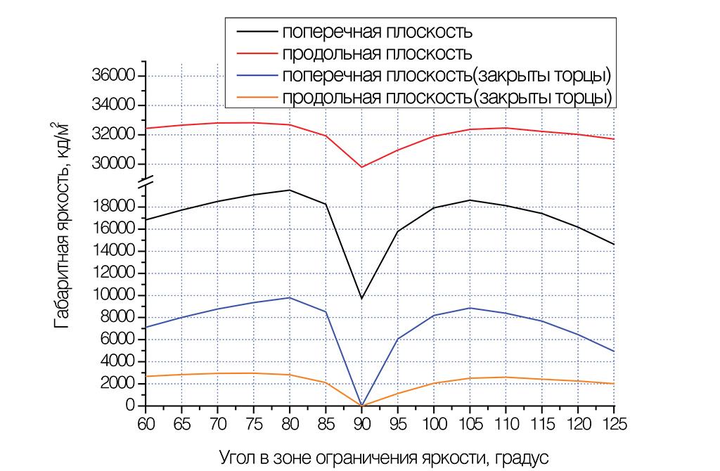 Зависимость габаритной яркости образца светильника от угла в зоне ограничения яркости