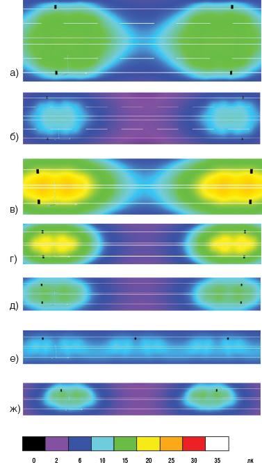 Визуализация в условных цветах распределения освещенности на поверхности дорог различных категорий и с различным числом полос движения категорий дорог: Б1 (в), В1 (а, г), В2 (д, е), В3 (б, ж); — число полос в обоих направлениях движения: 4 (а, б), 2 (в, г, д, е, ж); — монтажная высота: 12 м (б, д, е); 9 м (а, в, г, ж); — расположение опор: двухстороннее (а, б, в, г, д), одностороннее (е, ж); — средняя полоса: 1 м (а, б), 0,1 м (в, г, д, е, ж).