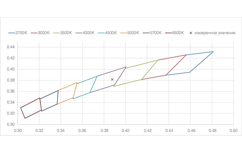 Участок диаграммы цветностей МКО 1931г. С семейством четырехугольников допустимых отклонений КЦТ по ГОСТ Р 54350-2011
