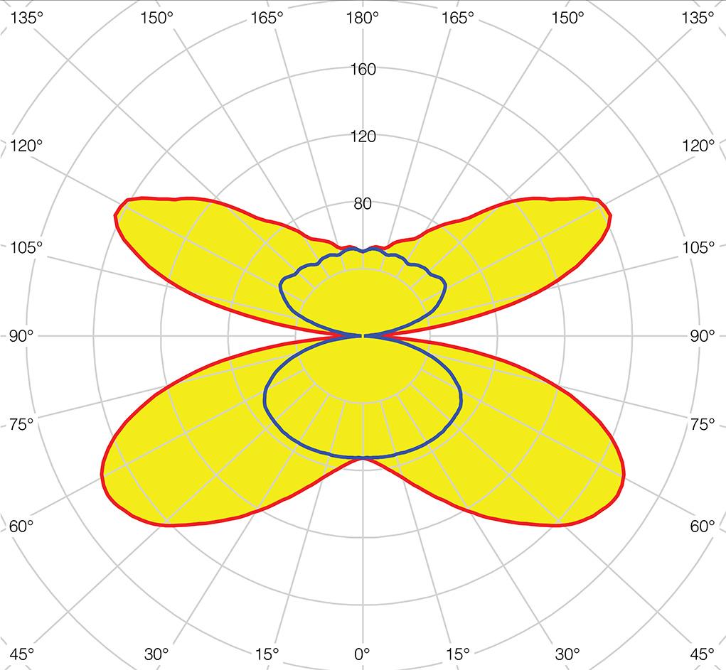 Кривая силы света светильника ДСО1001 IEK