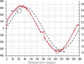 Осциллограмма напряжения и тока