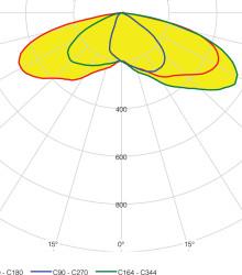 Кривые силы света светильника в плоскости максимальной силы света С164