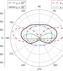 Экваториальные кривые силы света светильника в различных направлениях. Направление максимальной силы света ? = 62°