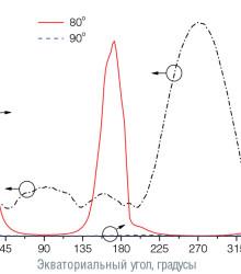 Значение коэффициента формы КСС в различных меридиональных плоскостях
