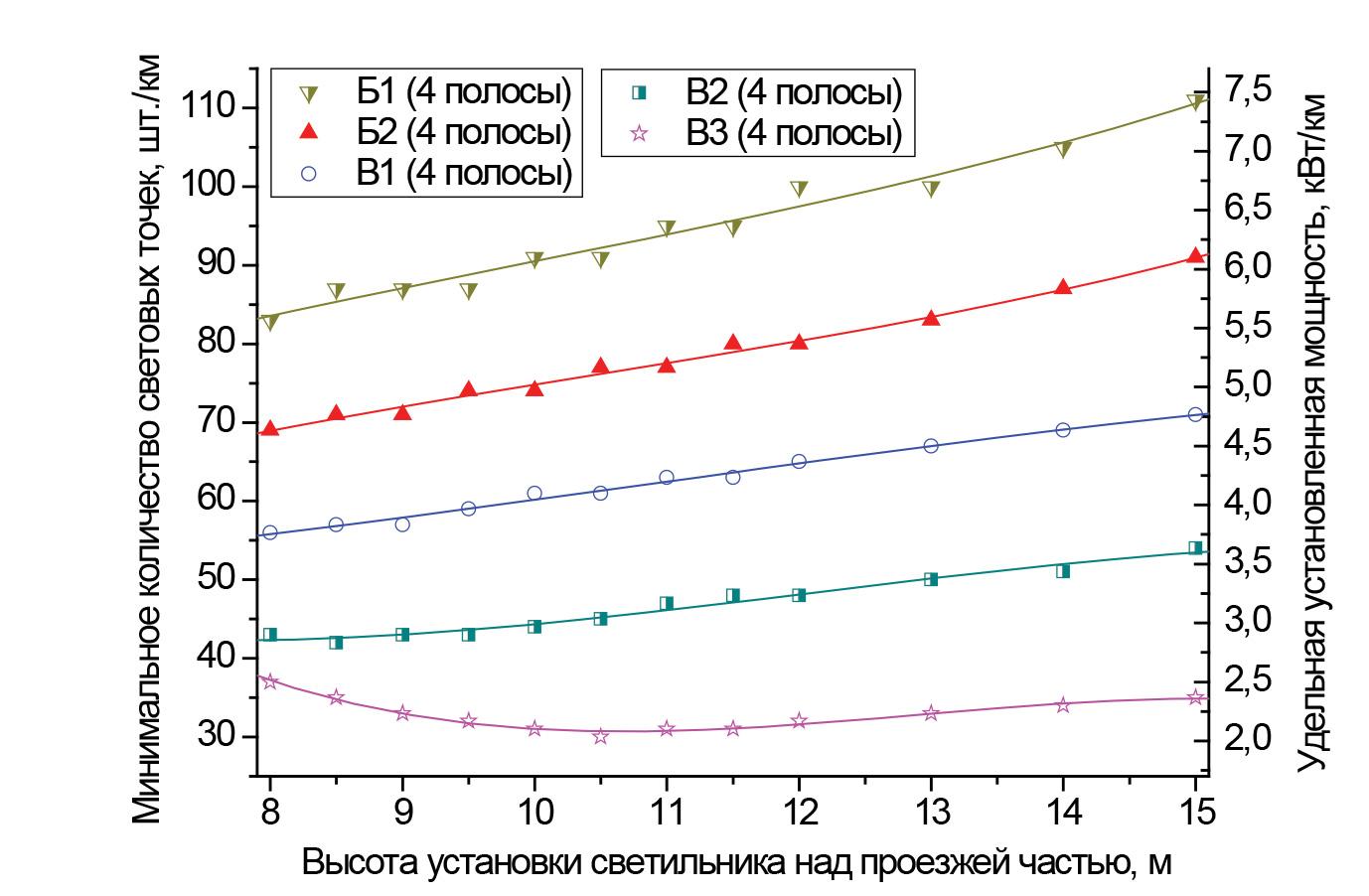 Зависимости минимального количества световых точек и соответствующей удельной установленной мощности от высоты установки светильников для различных категорий дорог и количества полос движения:категории от В3 до Б2; четыре полосы; размещение светильников с двух сторон напротив друг друга; средняя полоса 1 м