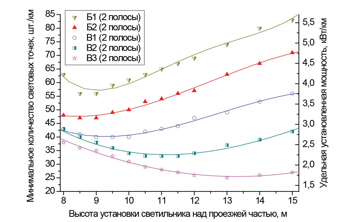Зависимости минимального количества световых точек и соответствующей удельной установленной мощности от высоты установки светильников для различных категорий дорог и количества полос движения:категории от В3 до Б1; две полосы; размещение светильников с двух сторон напротив друг друга; средняя полоса 0,1 м