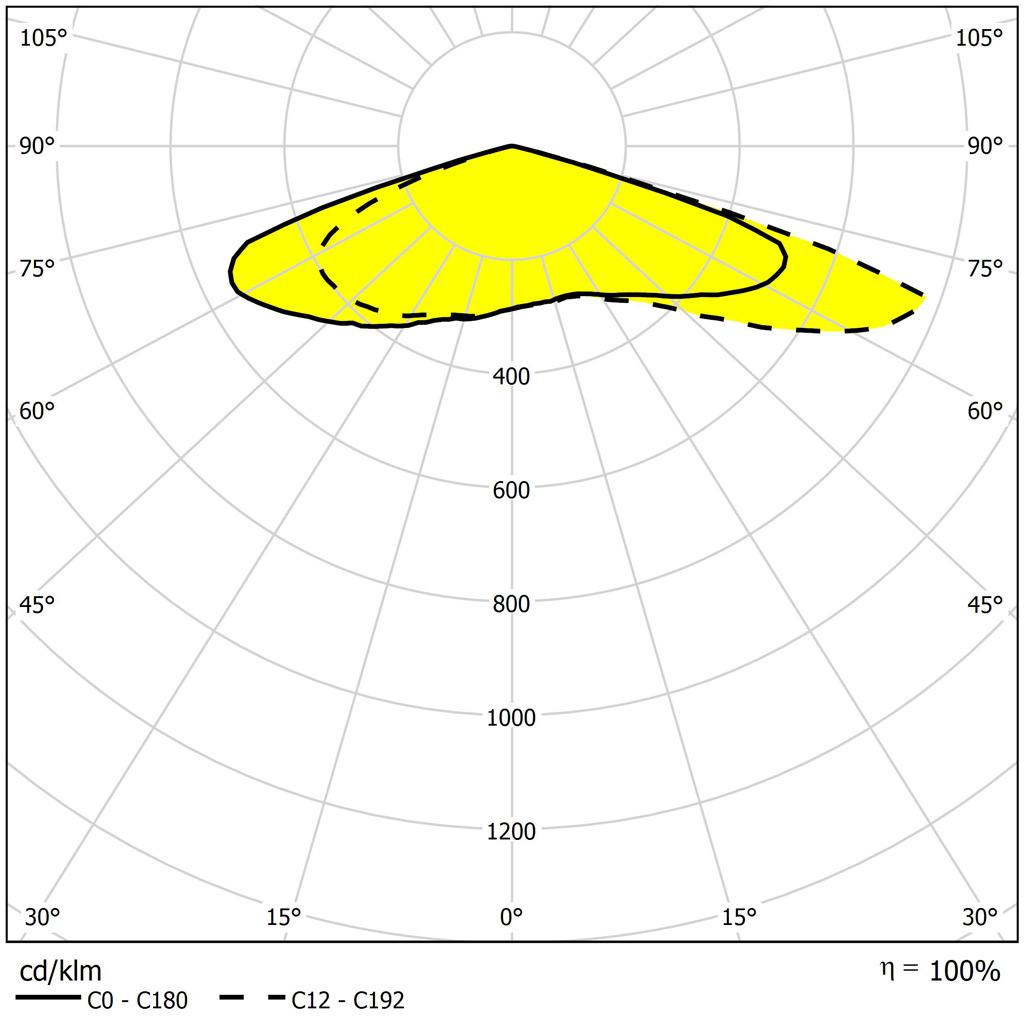 Кривые силы света светильника в плоскости максимальной силы света С12
