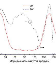 Значения коэффициента формы КСС в различных меридиональных плоскостях: от С0 до С210 и зависимости приведенной силы света для полярных углов 80 и 90°