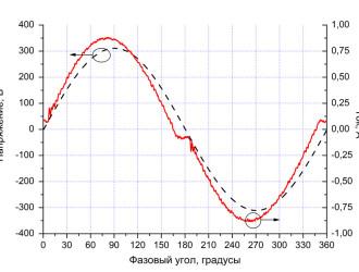 Осциллограммы напряжения и тока образца при напряжении питания 220 В