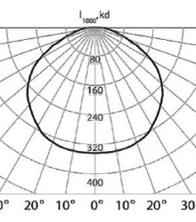 КСС косинусного типа светильника GALAD ДСП02-120-001