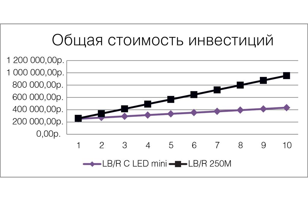 Освещение АЗС: общая стоимость инвестиций при новом строительстве