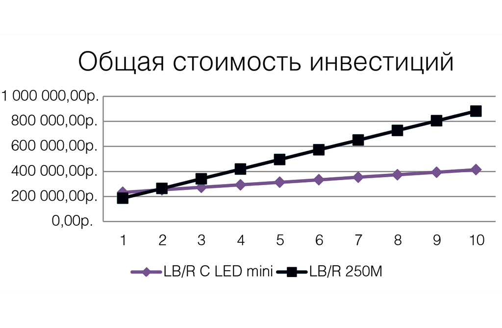 Освещение АЗС: общая стоимость инвестиций при модернизации осветительной установки
