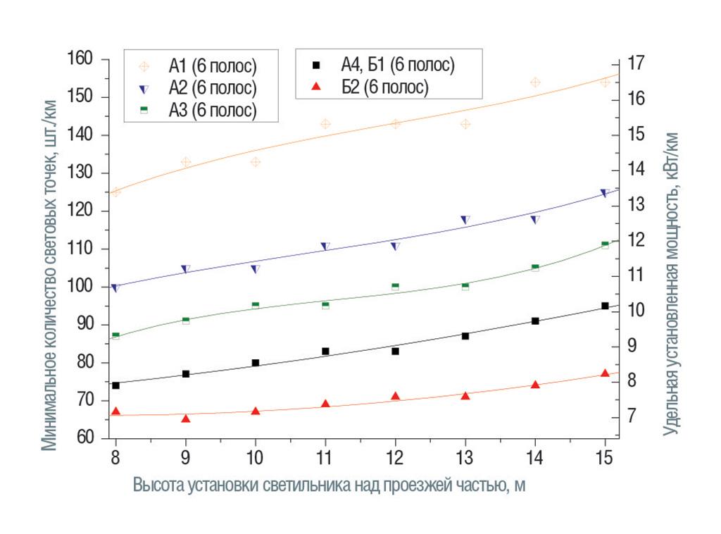 Категории от А1 до Б2. Размещение светильников с двух сторон напротив друг друга, средняя полоса 1 м.