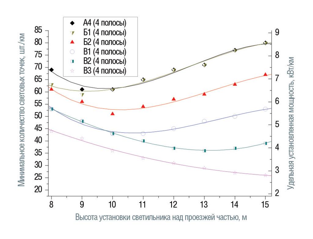 Категории от А4 до В3. Размещение светильников с двух сторон напротив друг друга, средняя полоса 1 м.