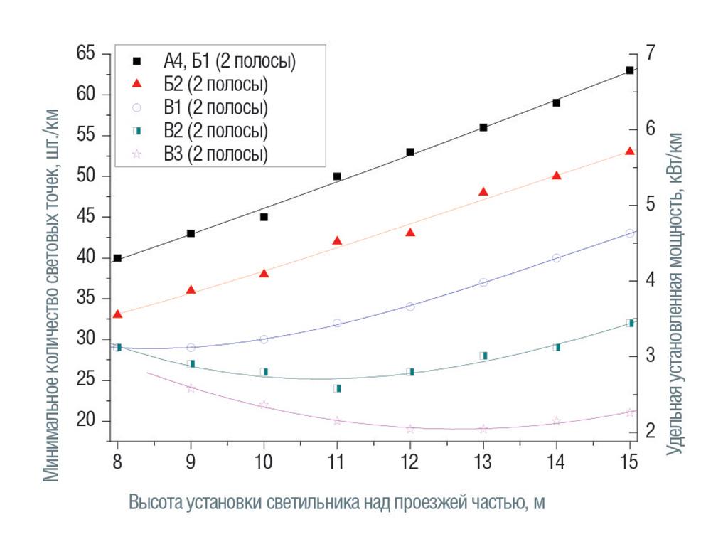 Категории от А4 до В3; размещение светильников с одной стороны, средняя полоса 0,1 м.