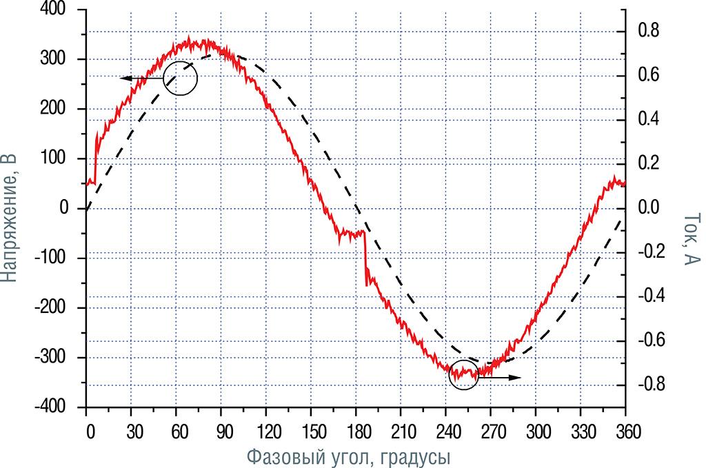 Осциллограмма напряжения и тока светильника Галад Волна 2 при 220 В
