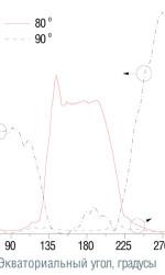 Значения коэффициента формы КСС