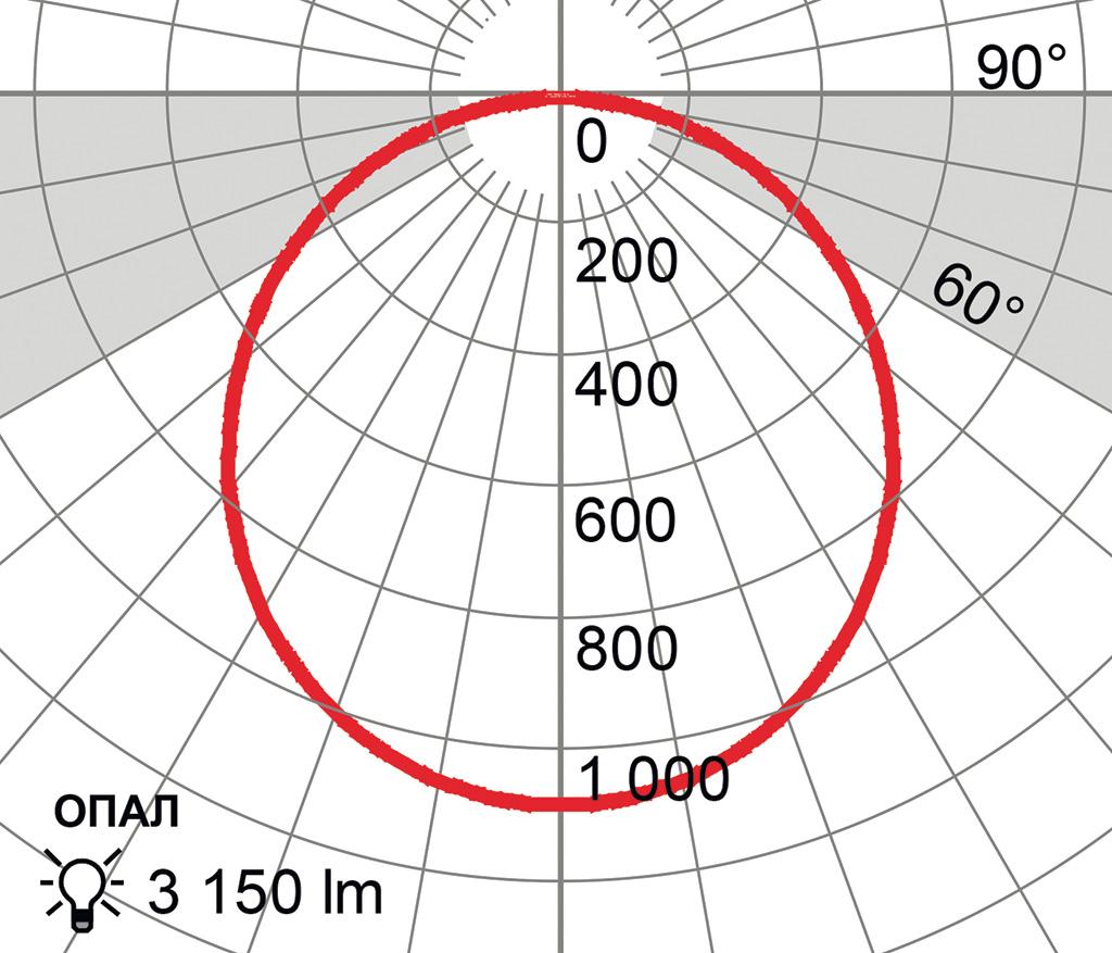 Рис. 2. Типичная КСС светильника с опаловым рассеивателем Опаловый рассеиватель направляет в зону 60…90° больше света, чем призматический. Габаритная яркость в зоне ограничения яркости выше, но все еще значительно меньше предельно допустимых значений. Опаловый рассеиватель увеличивает долю света в горизонтальных направлениях и повышает освещенность вертикальных поверхностей