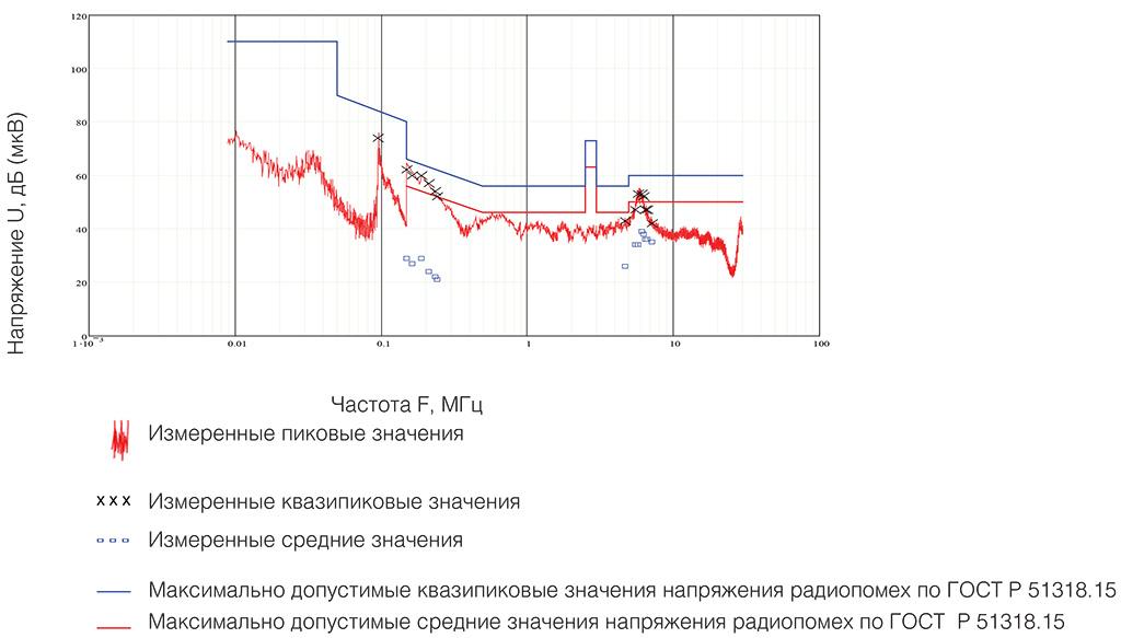 Рис. 1. Наибольшие зарегистрированные пиковые, квазипиковые и средние значения напряжения радиопомех U в дБ (мкВ), создаваемые изделием в цепи электропитания переменного тока 220 В, 50 Гц, и норма квазипиковых и средних значений по ГОСТ Р 51318.15 для ИПТ-035.