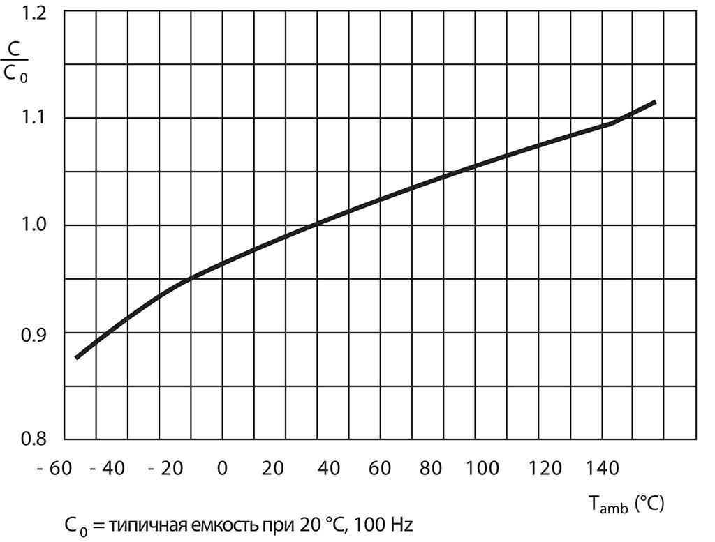 Уличные блоки питания: снижение емкости и рост эквивалентного последовательного сопротивления конденсаторов при снижении температуры