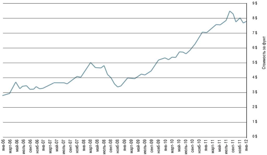 Рис.02.2. Динамика изменения цен на печатные платы