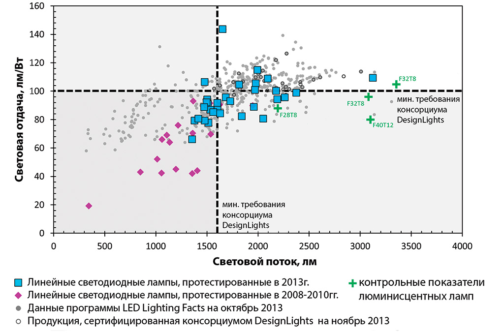 Сравнение светоотдачи и светового потока люминесцентных и светодиодных ламп ретрофитов по данным на 2008-2010гг и 2013г.