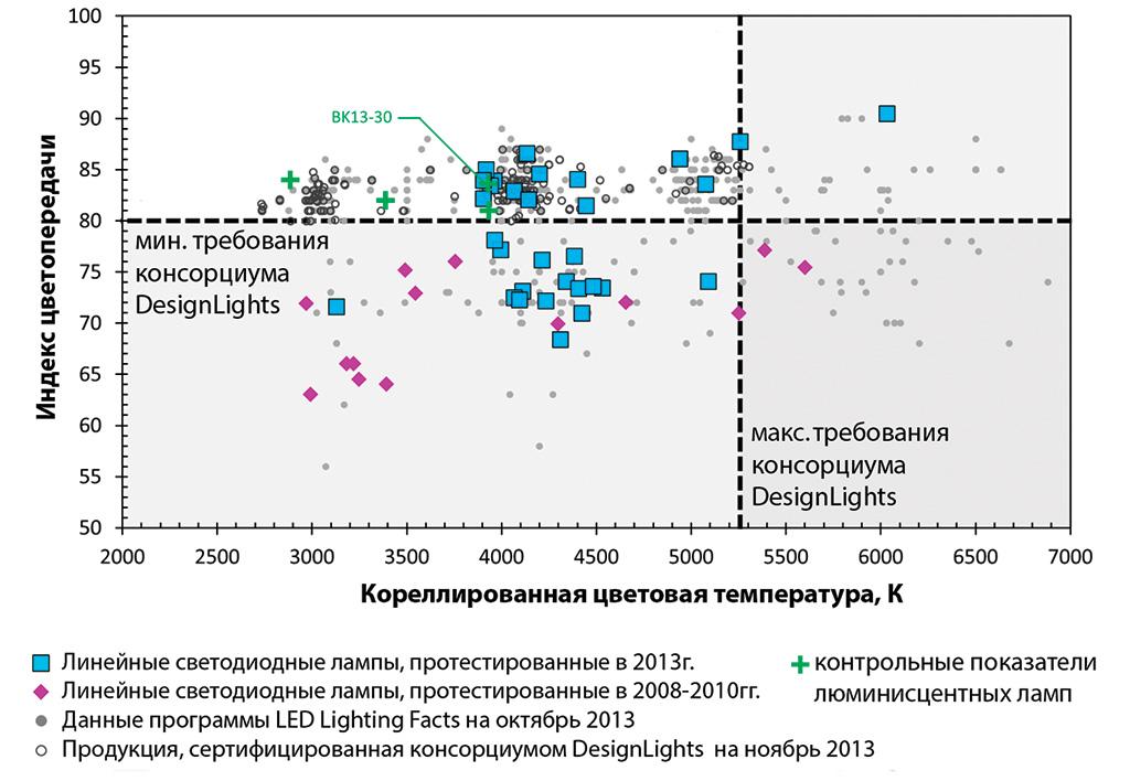 Сравнение индекса цветопередачи и цветовой температуры люминесцентных и светодиодных трубок по данным на 2008-2010гг и 2013г.