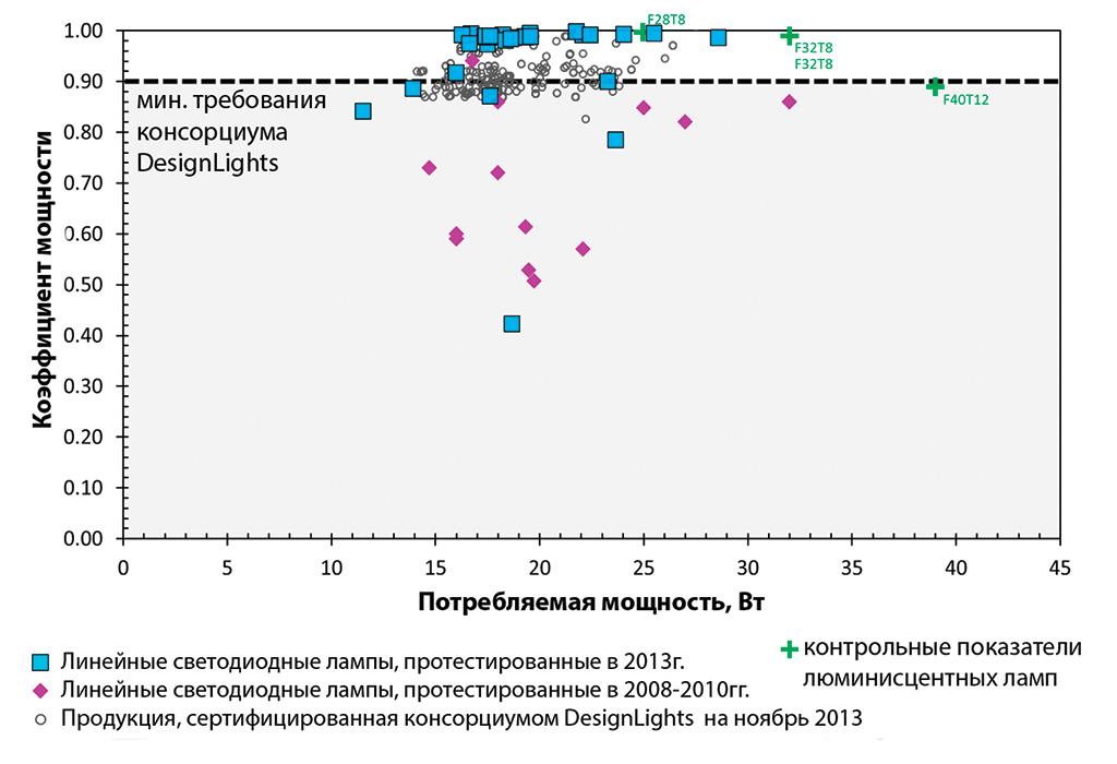 Изменение коэффициента мощности светодиодных трубок в 2013г по сравнению с 2008-2010гг.